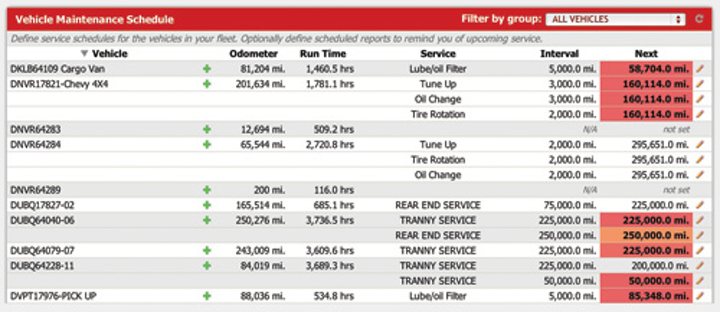Gps Vehicle Maintenance Sch