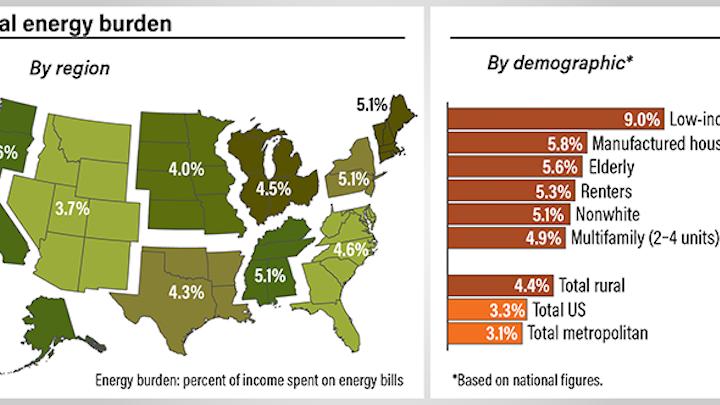 Content Dam Up Online Articles 2018 07 Energy Burden