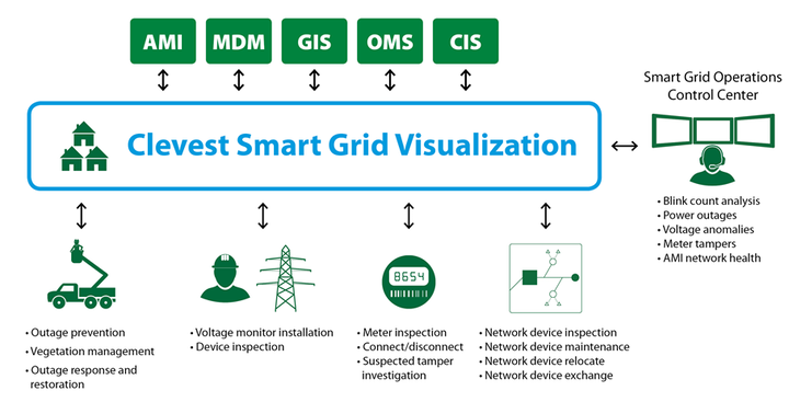 Content Dam Up En Articles 2014 05 Utility Equipment Smart Grid Visualization Solution For The Utility Industry Leftcolumn Article Thumbnailimage File