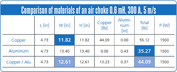 Content Dam Up En Articles 2015 02 Utility Equipment Air Core Reactors Can Incorporate Copper And Aluminum Material Leftcolumn Article Thumbnailimage File