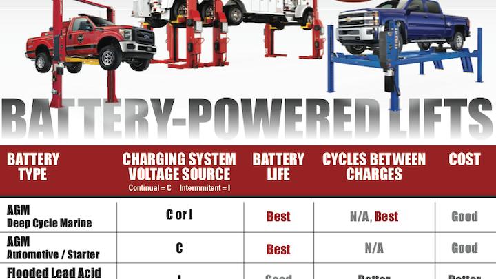 Content Dam Up En Articles 2015 10 Vehicle Maintenance Tips For Choosing The Best Vehicle Lift Battery Leftcolumn Article Thumbnailimage File