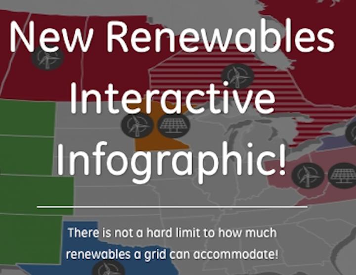 Content Dam Up En Articles 2016 05 Energy Management Ge S North American Studies Show No Hard Limit To Renewables On A Grid System Leftcolumn Article Thumbnailimage File