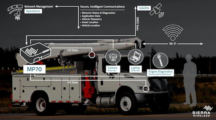 Content Dam Up En Articles 2016 05 Fleet Management Vehicle Connectivity For Utility Fleets Just Got Better Leftcolumn Article Thumbnailimage File