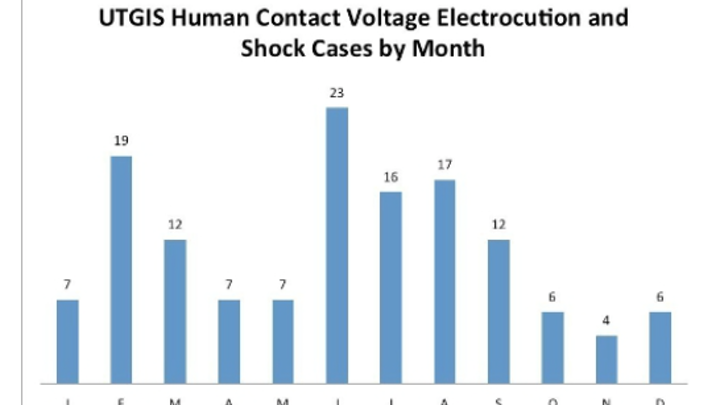 Content Dam Up En Articles 2016 06 Utility Safety Public Shock And Electrocution Cases Highest During Summer Months Leftcolumn Article Thumbnailimage File