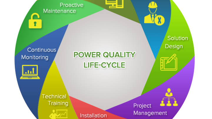 Content Dam Up En Articles 2017 07 Energy Management Combined Companies Solve Power Quality For Global Customers0 Leftcolumn Article Thumbnailimage File