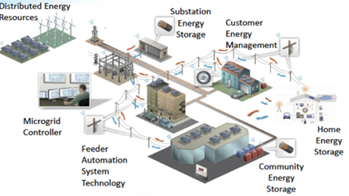 Content Dam Up En Articles Elp Archives 2014 07 Schneider Electric And Green Energy Corp Develop Microgrid Solutions Leftcolumn Article Thumbnailimage File
