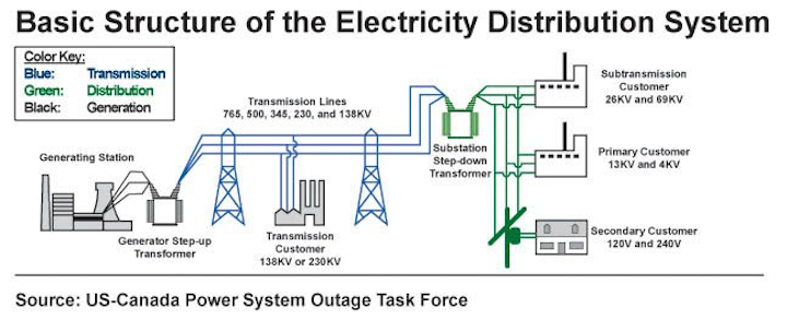 Effective Risk Management From Generation To Distribution Utility Products